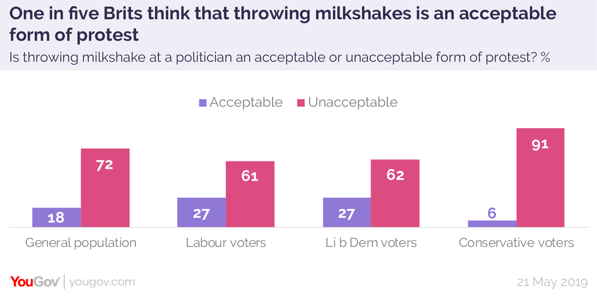 Is throwing milkshake at a politician an acceptable or unacceptable form of protest?Acceptable - 18%Unacceptable - 72%https://yougov.co.uk/topics/politics/articles-reports/2019/05/21/one-five-brits-think-throwing-milkshakes-acceptabl?utm_source=twitter&utm_medium=website_article&utm_campaign=milkshaking…