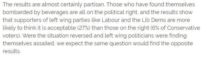 Labour and Lib Dem voters are more likely to think 'milkshaking' a politician is acceptable (27%) than Tories 6%. However, as we say in the article, had it been left wing politicians getting a dairy drenching, we expect we would see the reverse results https://yougov.co.uk/topics/politics/articles-reports/2019/05/21/one-five-brits-think-throwing-milkshakes-acceptabl?utm_source=twitter&utm_medium=website_article&utm_campaign=milkshaking…