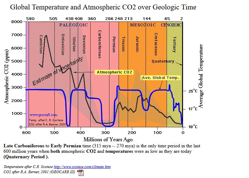 Science as we know it is a joke. The cosmologists would have us believe that everything came about as a big bang explosion from an infinitesimal  point. Climate scientists want you to believe that CO2 at levels 1/10 of what they were 500 million yr ago; will end humankind.