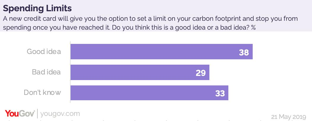 A plurality of Brits support the release of a new credit card, which gives you the option to set a limit on your carbon footprint and stop you from spending once you have reached it https://yougov.co.uk/opi/surveys/results?utm_source=twitter&utm_medium=daily_question&utm_campaign=question_3#/survey/66b90c49-7bae-11e9-8c5a-af6d325b53ce/question/e5a51d5b-7bae-11e9-b24f-6be2ccb41e4a/toplines…