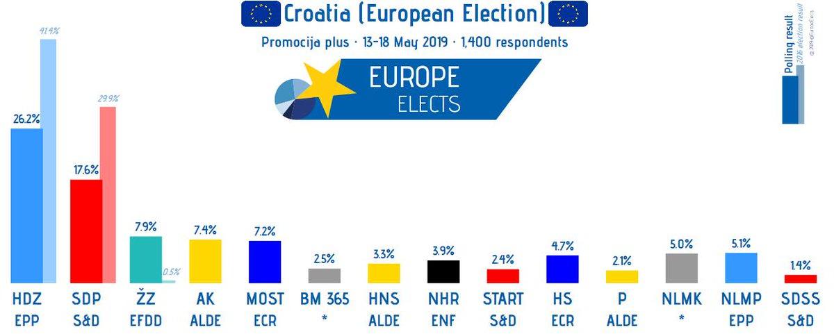 test Twitter Media - Croatia, Promocija Plus poll:  European Election  HDZ-EPP: 26% (-3) SDP-S&D: 18% ŽZ-EFDD: 8% (-1) AK-ALDE: 7% (-1) MOST-ECR: 7% (+1) NLMP-EPP: 5% NLMK-*: 5% NHR-ENF: 4% ...  +/- 30/04 - 06/05  Field work: 13/05/19 - 18/05/19 Sample size: 1,400 #EP2019 https://t.co/sFt5hPvtON
