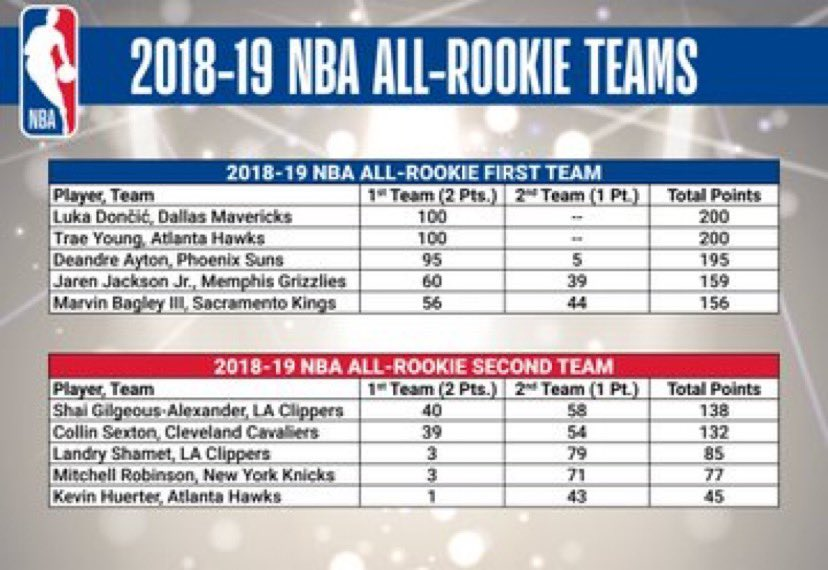 Adrian Wojnarowski's photo on All-Rookie