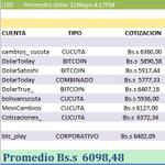 Image for the Tweet beginning: Dólar paralelo hoy Martes 21