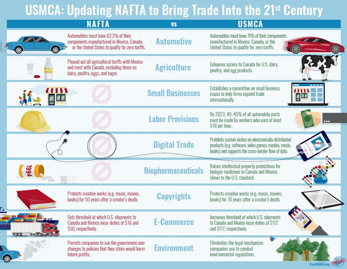 Need to know the differences between #NAFTA and the new #USMCA? Check out this infographic from the @PassUSMCA - available on our #trade website - http://www.pnwer.org/uploads/2/3/2/9/23295822/usmca-nafta_comparison_infographic_19_mv[2].pdf…
