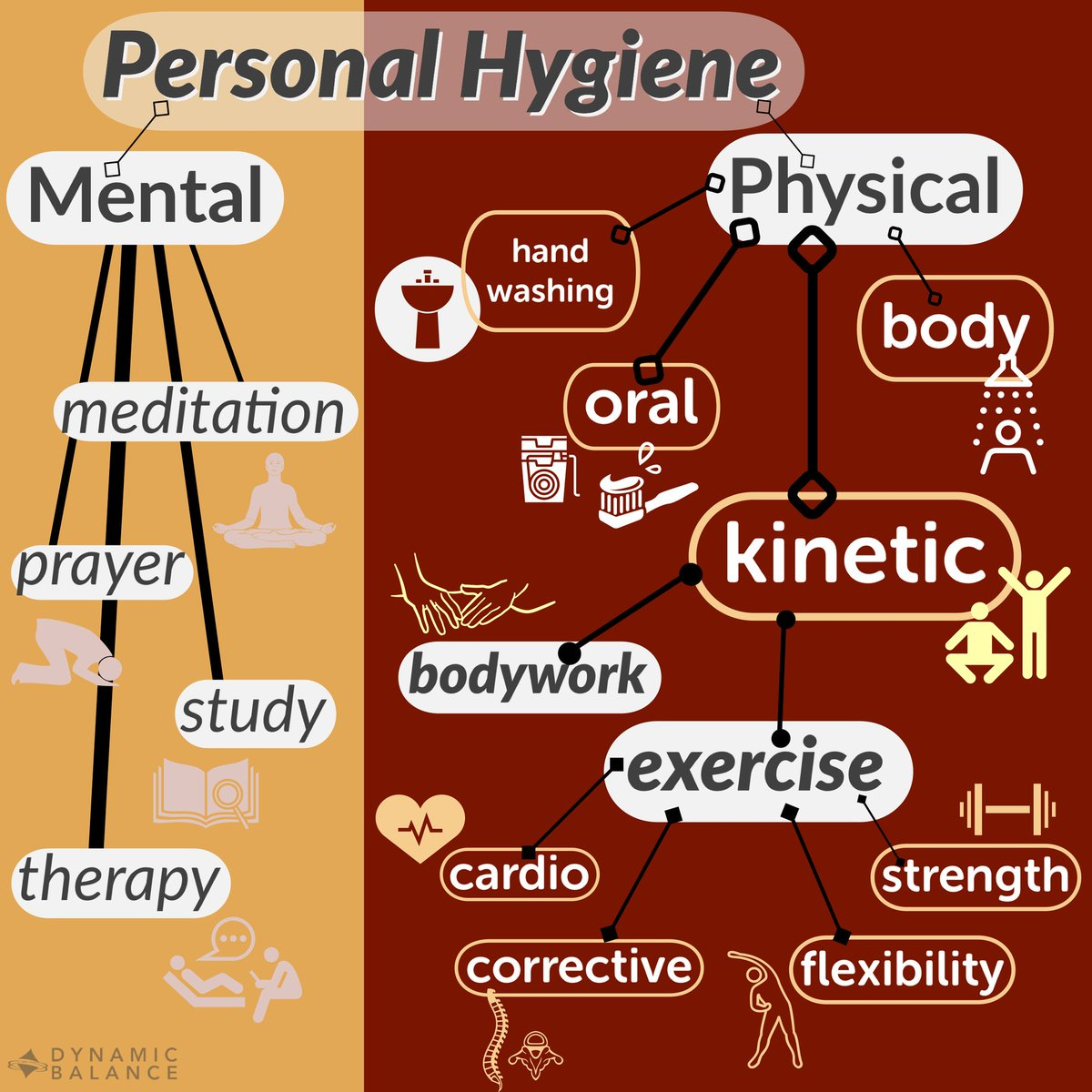 #kinetichygiene is a part of #physicalhygiene is a part of #personalhygiene is a part of #wellness is avoiding #illness