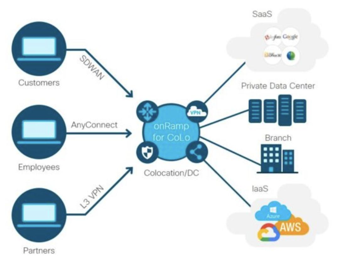 Netcoro On Twitter Cisco Introduced The Cisco Sd Wan Cloud Onramp For Colocation Expand Your Sd Wan Overlay Easily To Your Colo And Service Chain With High Bandwidth Direct Connections To Your Multicloud Resources