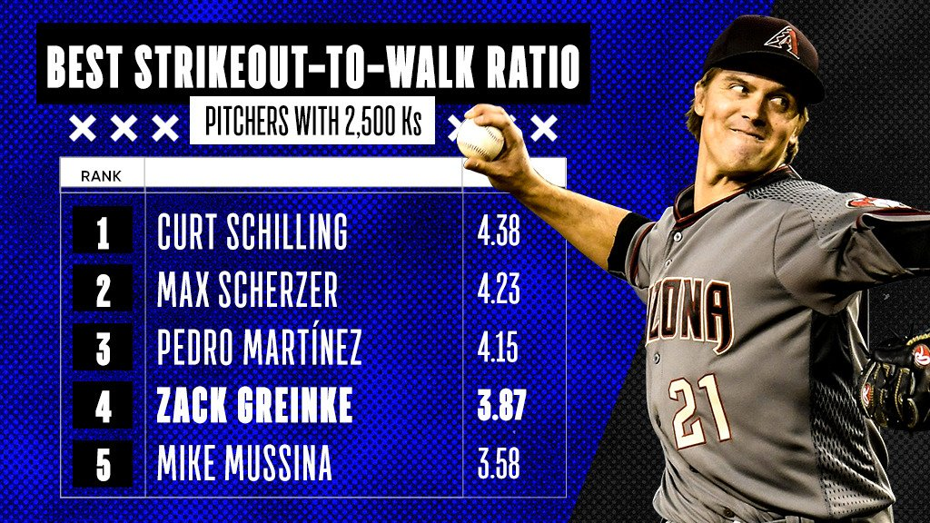 Zack Greinke is just the 5th active pitcher to join the 2,500 K club.