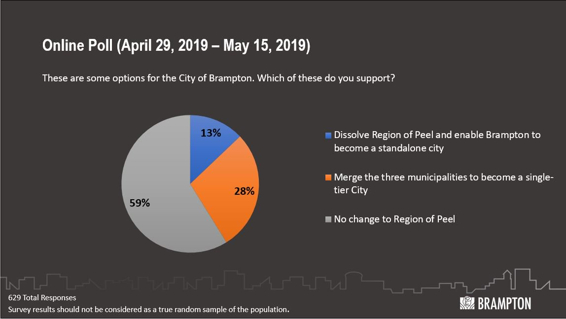 City Of Brampton On Twitter The Citybrampton S Online Poll Of Residents Found That A Majority Of 59 Are In Favour Of No Change To Region Of Peel Regionalgovernmentreview Https T Co Xvrofaan4n