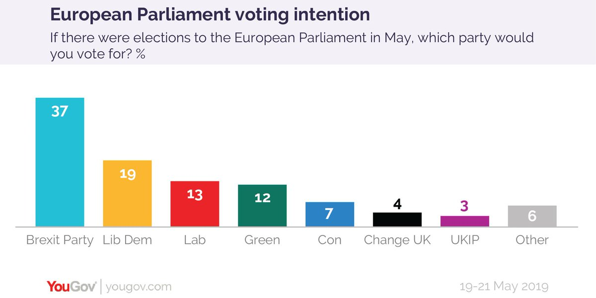 Latest EU Parliament voting intention (19-21 May)Brexit Party - 37%Lib Dem - 19%Lab - 13%Green - 12%Con - 7%Change UK - 4%UKIP - 3%https://yougov.co.uk/topics/politics/articles-reports/2019/05/21/european-parliament-voting-intention-brex-37-lab-1?utm_source=twitter&utm_medium=website_article&utm_campaign=EU_VI_21_May_2019…