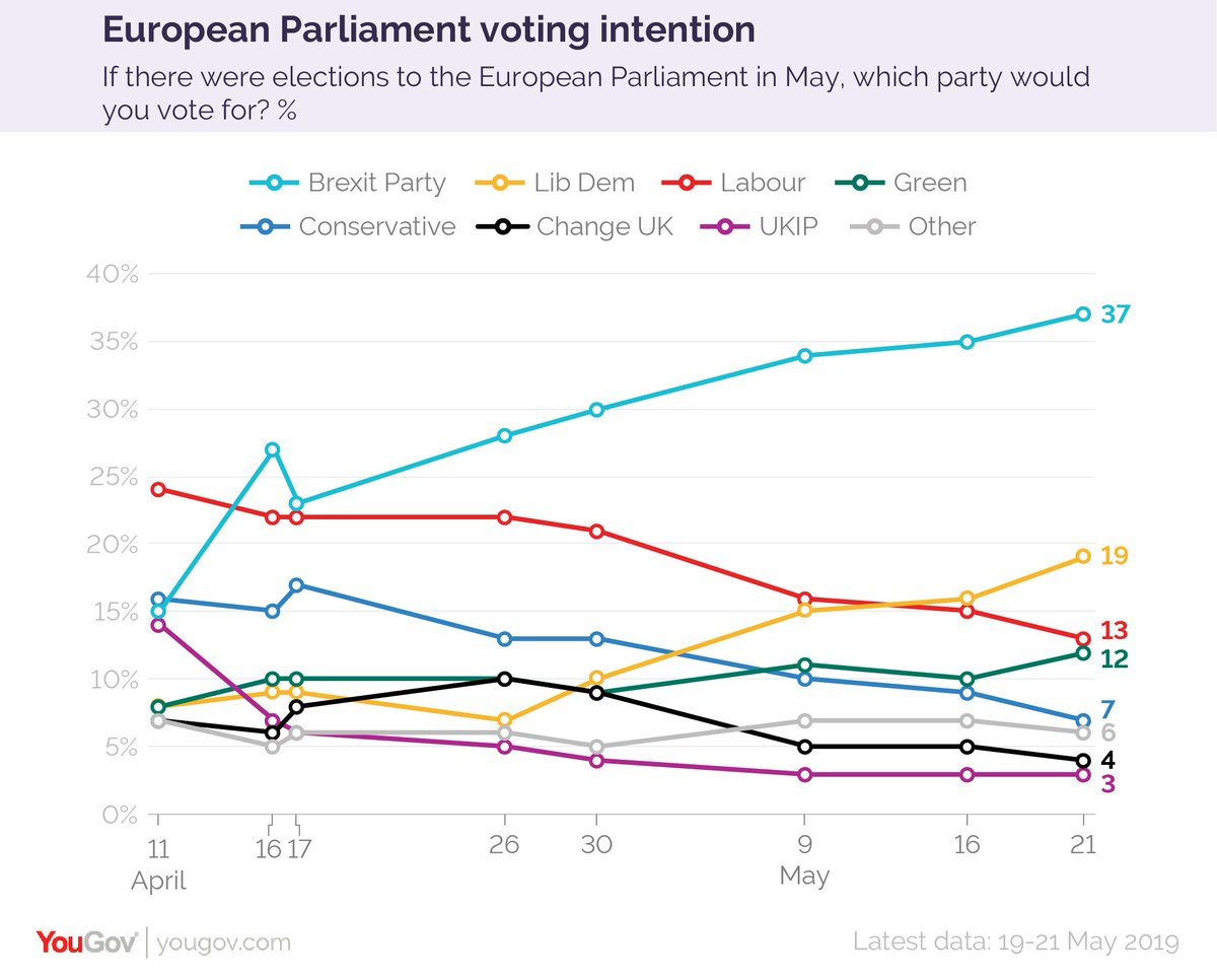 And here's how our polling has looked over the course of this EU Parliament election campaign. It's been a good campaign for the Brexit Party and the Lib Dems, and a bad one for the Tories, Labour and UKIPhttps://yougov.co.uk/topics/politics/articles-reports/2019/05/21/european-parliament-voting-intention-brex-37-lab-1?utm_source=twitter&utm_medium=website_article&utm_campaign=EU_VI_21_May_2019…