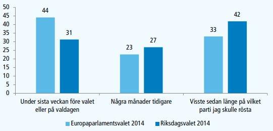 Trots att det bara är några dagar kvar till EU-valet visar undersökningar från tidigare år att det är många som inte har bestämt ännu om vilket parti de ska rösta på och att många väljare bestämmer sig senare i EU-val än i riksdagsval. Vad beror detta på? http://valforskning.pol.gu.se/faktablad-om-eu-val…