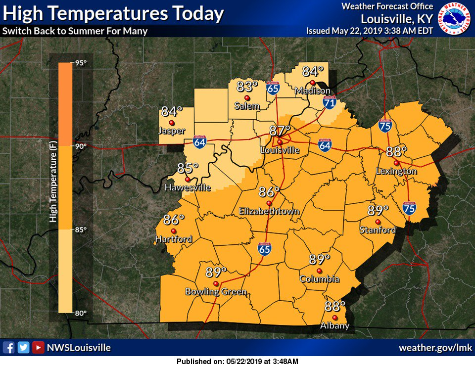 Areas that avoid thunderstorms this afternoon will approach 90 degrees for high temperatures. #lmkwx #kywx #inwx