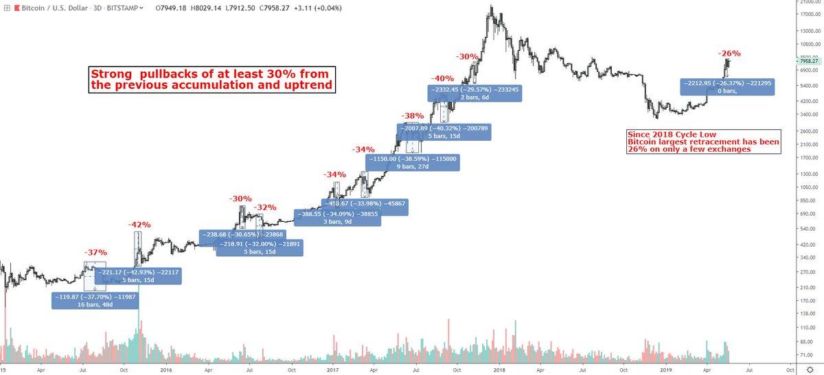 30 bitcoin hány forint ?