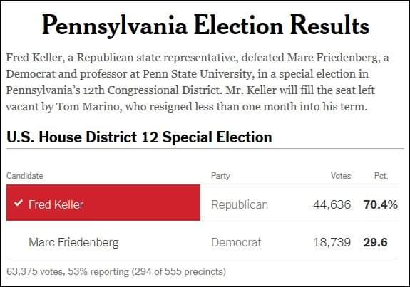 Republicans scored a massive victory in tonight&#39;s Special Election for Congress in Pennsylvania-12.   **over 70% of the vote.**  We have delivered a stunning rebuke to Nancy Pelosi and the Democrats in this first congressional election of the 2019-2020 Election Cycle. <br>http://pic.twitter.com/UrGrt3g2CS