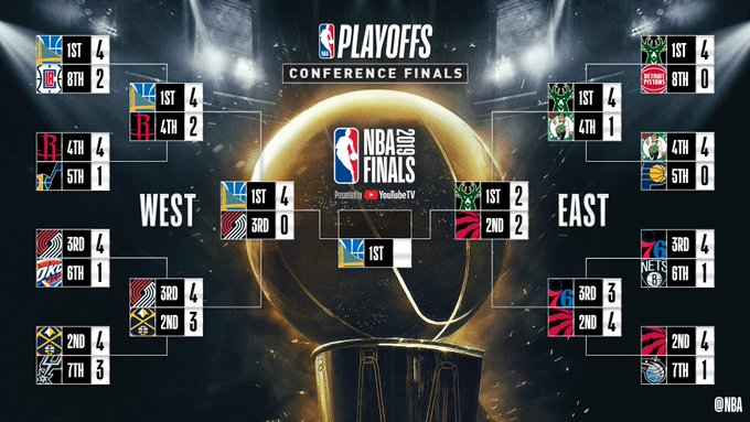 The @Raptors tie the Eastern Conference Finals 2-2 with the Game 4 home win! #NBAPlayoffs