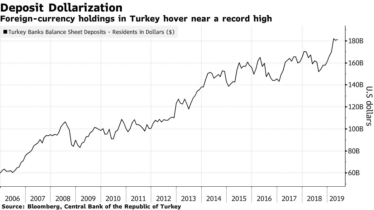 Erdogan's #Turkey paying price for burning bridges w/ markets. Foreign investors have withdrawn $2.5bn from Turkey cap mkts, taking this year's exodus to $1.8bn, most since 2015. Dollarization of country continues despite higher interest on lira deposits.  https://www. bloomberg.com/news/articles/ 2019-05-21/turkey-burns-bridges-with-markets-as-costs-of-lira-defense-mount &nbsp; … <br>http://pic.twitter.com/7On4jajiRU