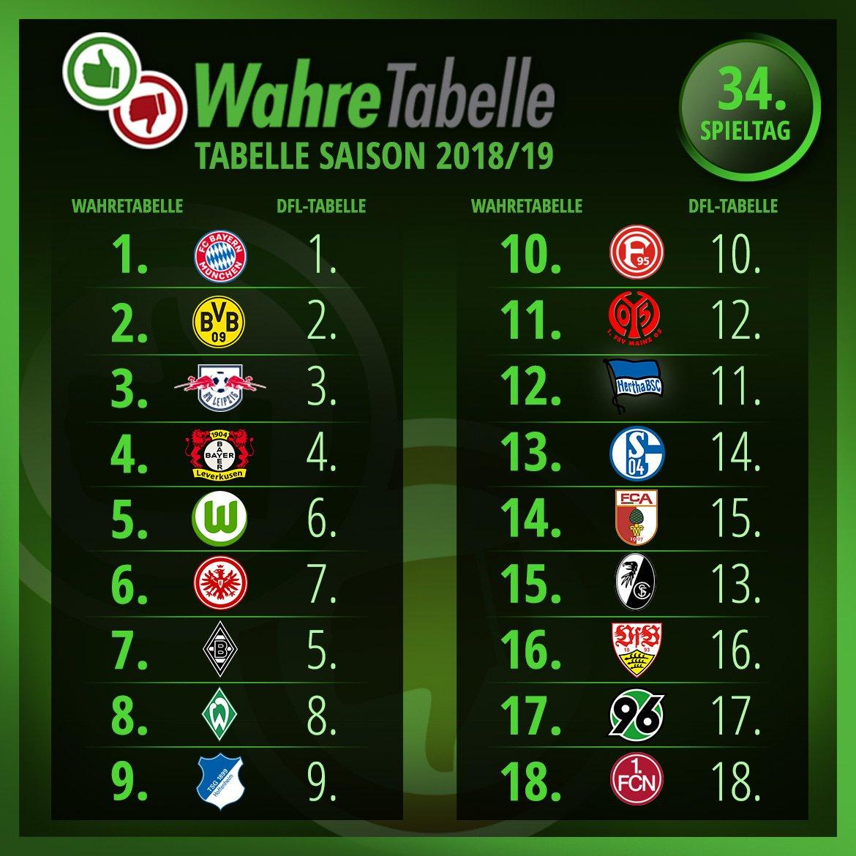 J League Tabelle