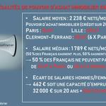 Image for the Tweet beginning: Pouvoir d'achat immobilier : jusqu'à