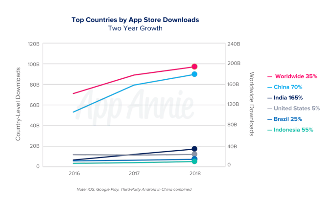 test Twitter Media - #LosAngeles #Hollywood (China accounted for nearly half of app downloads in 2018, 40% of consumer spend) https://t.co/6zuJCRflCu https://t.co/7j72NZm9VM