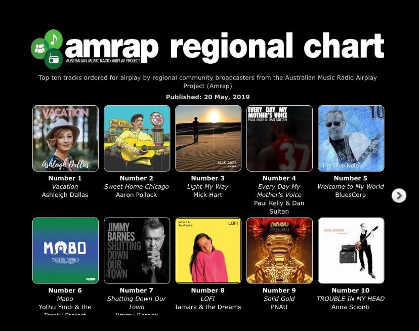 #Vacation is the #1 on the @AmrapsAirIt Regional Chart. Thank you so much to all the broadcasters out there supporting my new music- from our little team we thank you big time - big celebrations and happy dance today! https://t.co/I8DErL7joE