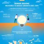 """Hampering obstacles for cross-border #cooperation will result in huge potential for citizens and businesses as it was highlighted in the 2017 Communication on """"Boosting Growth and Cohesion in EU Border Regions"""". #Interreg2019 ➡️ https://t.co/OCGLtz34il"""