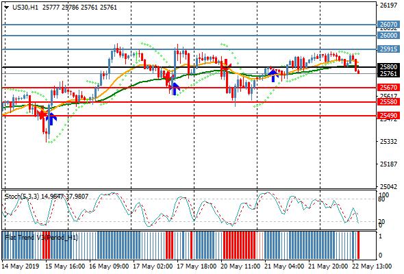 RT @windsorbrokers: Dow Jones prints fresh session low at 25761  . #forex #DOW #JONES https://t.co/TBb1kCdUMy