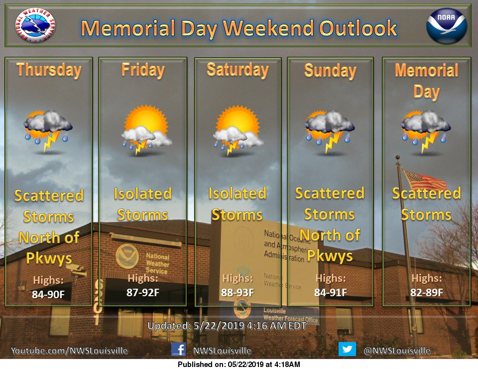 Above normal temperatures this holiday weekend, but also isolated to scattered storms each day. #lmkwx #kywx #inwx