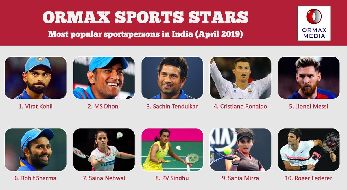 RT @OrmaxMedia: Ormax Sports Stars: Top 10 most popular sportspersons in India (April 2019) https://t.co/Y4b9791VzT
