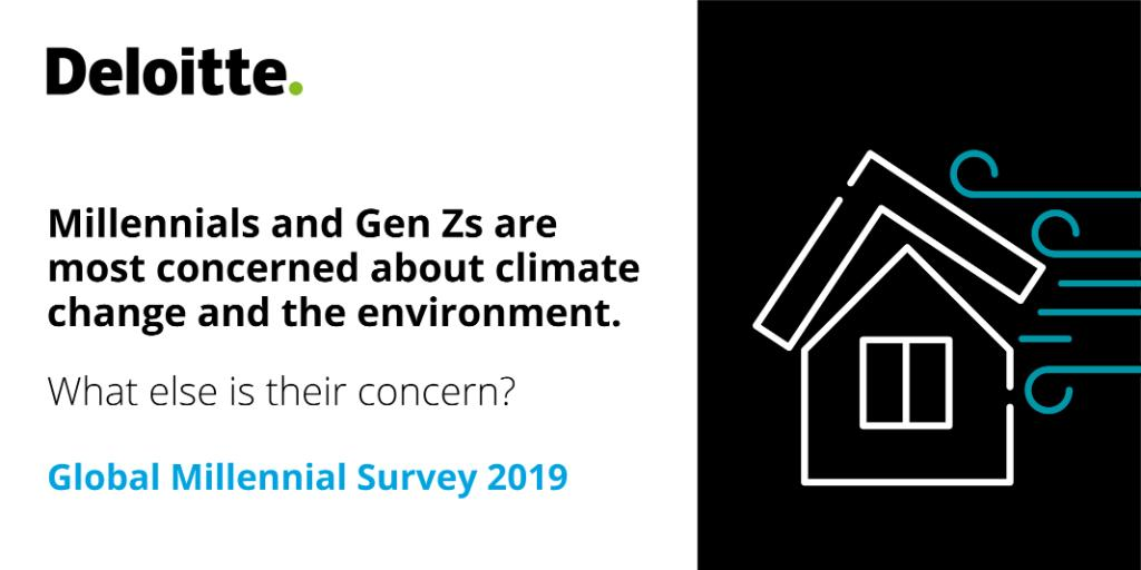 The top challenge facing society according to millennials? Climate change and the environment. More: https://deloi.tt/2Jw2Vj5 #MillennialSurvey #GenZ