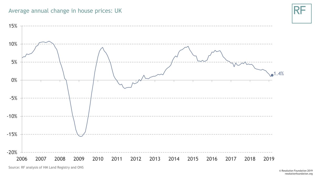 test Twitter Media - ONS House Price Statistics out this morning: UK house price growth has slowed substantially over the past two years. https://t.co/rxhxTIpnW7