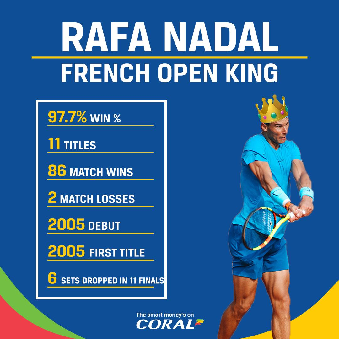 Rafa Nadal is going for his TWELFTH French Open title!   His record at Roland-Garros is unbelievable: