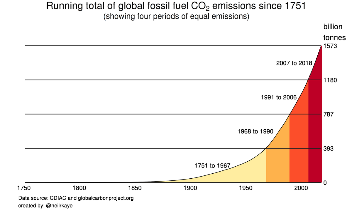 Running total of global fossil fuel CO₂ emissions since 1751: Shows 4 periods when ~400 billion tonnes of CO₂ were released into atmosphere: 1751 to 1967 (217 years) 1968 to 1990 (23 years) 1991 to 2006 (16 years) 2007 to 2018 (11 years)  #dataviz #globalwarming #climatechange<br>http://pic.twitter.com/QjWZwxIJg3