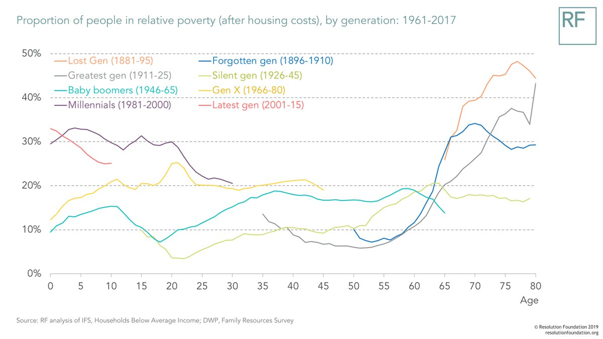 test Twitter Media - For those looking beyond Brexit, there are TWO reports on #poverty out today - @UN report on extreme poverty in the UK and RF report on broader measures of poverty over the last 60 years, and how different generations have experienced it. Both worth a read https://t.co/GYGx9maIhi https://t.co/Xpd7OMbgy2