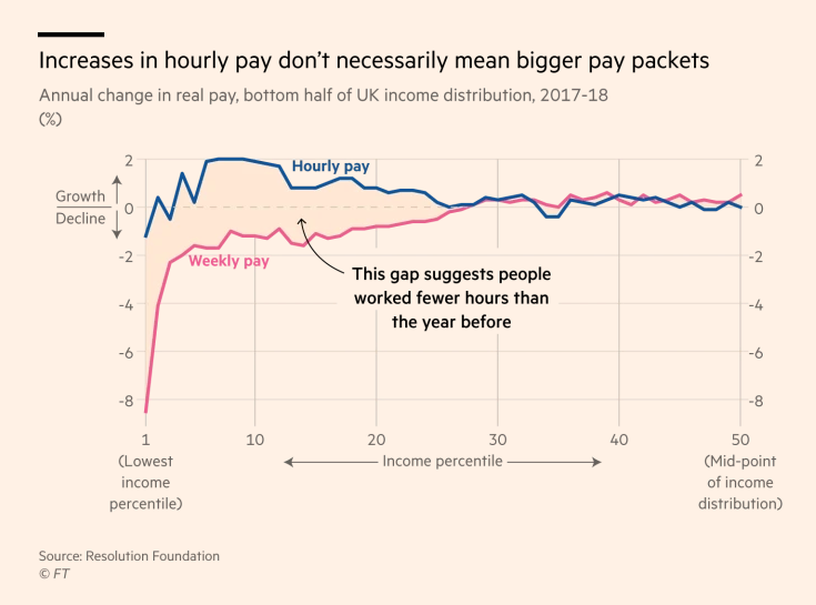 A lesson on why its worth digging deeper: the UK minimum wage boosted hourly pay for the working poor last year, but their weekly pay packets actually shrank. ft.com/content/f6888b…
