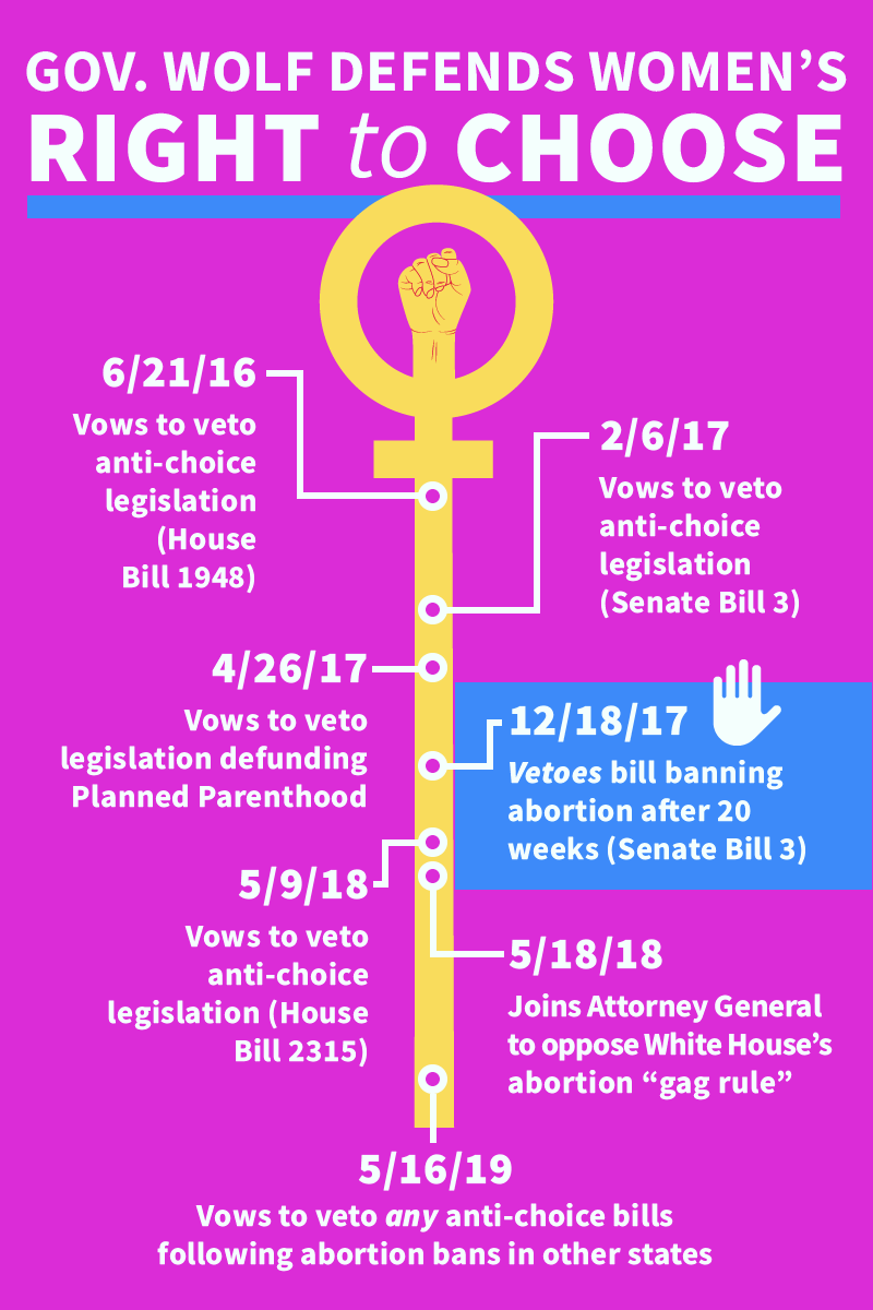 I&#39;ve vetoed and will continue to veto any legislation that threatens to infringe on a woman's rights.   Politicians shouldn't come between anyone and their trusted medical providers. #StopTheBans<br>http://pic.twitter.com/ltvyyjDi85