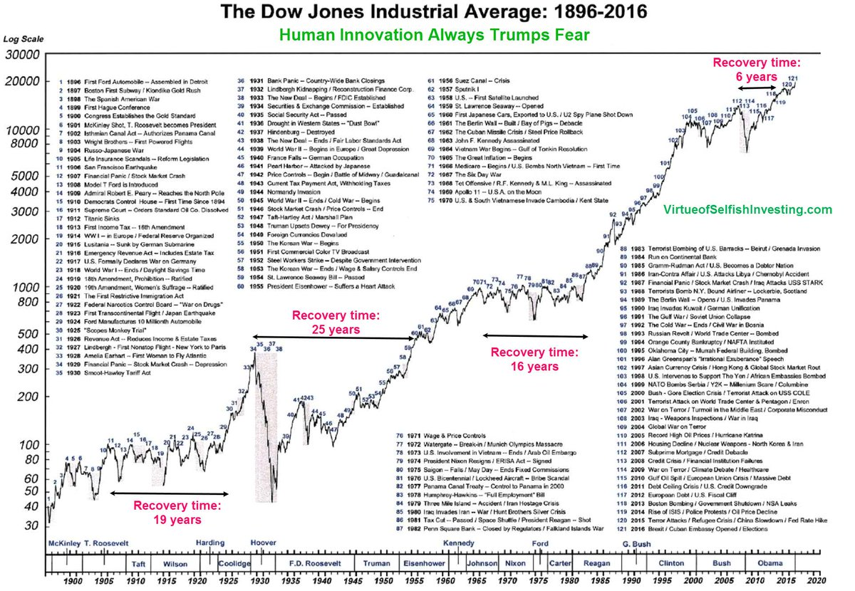 The Dow Jones Industrial Average Since 1896  If you listen to the news, there is always a good reason not to be invested in the stock market https://t.co/TpqOe4NTLE  #DowJones $DJIA #DOW #StockMarket #Markets #Investing #SP500 #NASDAQ $SPX #SPX $SPY #Stocks #AssetAllocation https://t.co/ZACza7TTD9