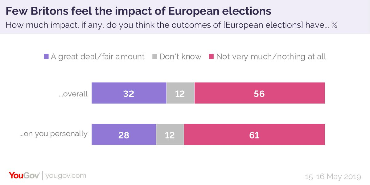 Few Brits feel the impact of European elections: just 28% believe they have much of an impact on themselves personallyhttps://yougov.co.uk/topics/politics/articles-reports/2019/05/22/only-5-brits-can-name-single-one-their-meps?utm_source=twitter&utm_medium=website_article&utm_campaign=MEPs…