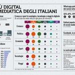 Tra fake news e consapevolezza digitale...gli italiani e i social 🤓#RapportoCoop2018 #SMMdayIT https://t.co/d5oFH1uTQd