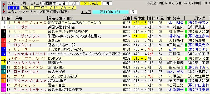 京王杯スプリングカップ  サトノアレス 競走除外  同枠が昨年の東京優駿ジョッキー  トゥザクラウン   「栄冠に向かって。タイトルの獲得を願って」   サトノルークス の同枠馬に注目ちゅう
