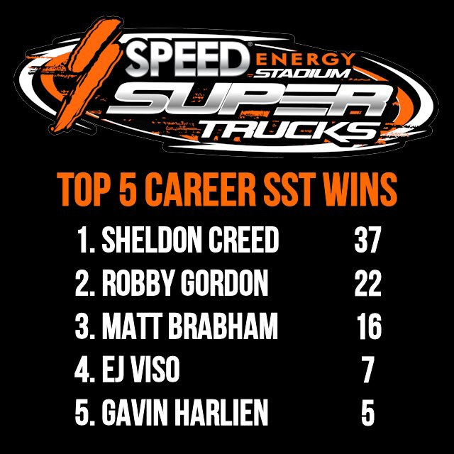 Top 5 Career SST Wins 1. @sheldoncreed 37 2. @RobbyGordon 22 3. @MattyBrabs 16 4. @EJVISO 7 5. @gavin_harlien 5 Since 2013, there have been 21 different winners in the series.