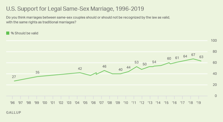 A majority of Americans (63%) continue to say same-sex marriage should be legal, on par with the 64% to 67% Gallup has recorded since 2017. http://on.gallup.com/2wg9eP6