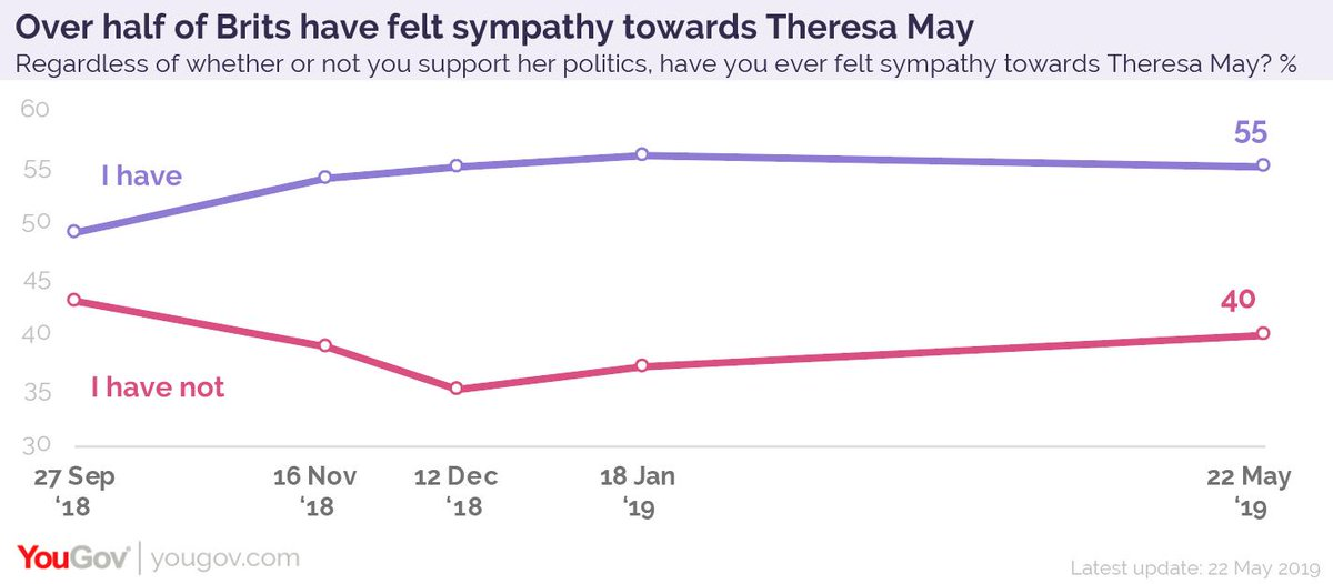 55% of Britons say they have felt sympathy towards Theresa May at some point - almost the same number as when asked earlier this year (56% in January). 40% say they never have https://yougov.co.uk/opi/surveys/results?utm_source=twitter&utm_medium=daily_question&utm_campaign=question_1#/survey/cb76b72b-7c7a-11e9-8b49-a5596516ebcd/question/52955cf9-7c7c-11e9-88aa-f188cc463a19/toplines…