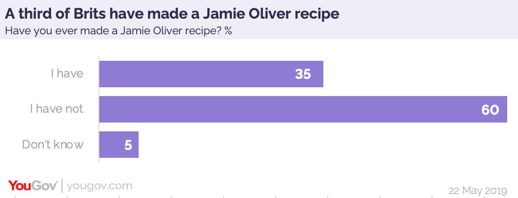 The Jamie Oliver restaurant group may have folded, but he remains a force on the home front – one in three Brits (35%) say they have made one of his recipes before https://yougov.co.uk/opi/surveys/results?utm_source=twitter&utm_medium=daily_question&utm_campaign=question_2#/survey/cb76b72b-7c7a-11e9-8b49-a5596516ebcd/question/72a36323-7c7c-11e9-b964-234d330d4964/toplines…