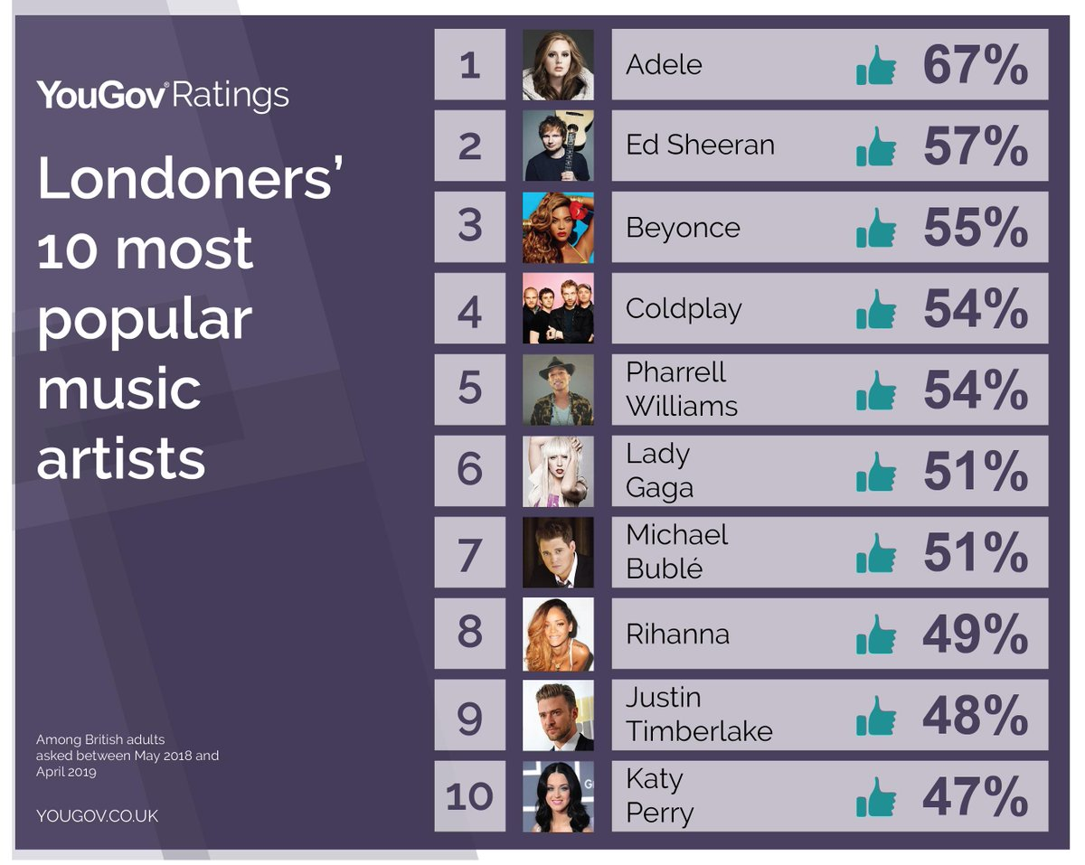 With Rihanna revealing that she's been living in London, YouGov Ratings data shows she is Londoners' 8th favourite musician. 49% of people in the capital say they like her (Adele tops the list at 67%)https://yougov.co.uk/topics/entertainment/explore/music_artist/Rihanna…