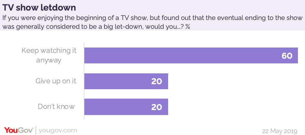 With many fans left disappointed by the #GameOfThronesFinale, 60% of Brits say they would keep watching a TV show, even if they found out that the eventual ending was generally considered a big let-down https://yougov.co.uk/opi/surveys/results#/survey/cb76b72b-7c7a-11e9-8b49-a5596516ebcd/question/ab8e01ed-7c7c-11e9-b21c-e9435e52151f/toplines…