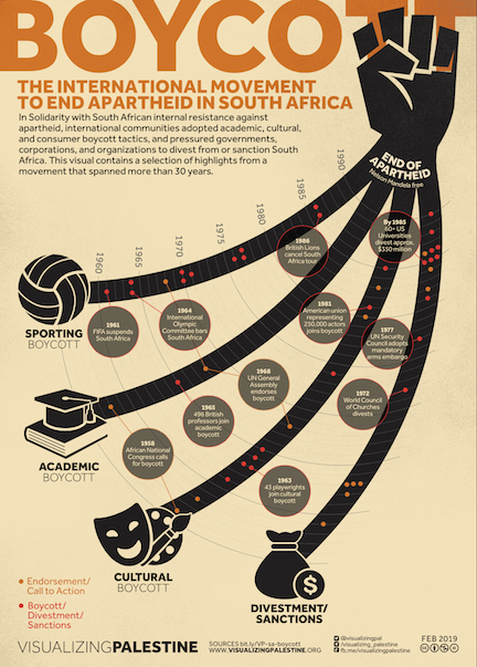Over 30+ years, the boycott of apartheid South Africa influenced powerful entities to take a stand against injustice, and for freedom.   These achievements inspire other social justice struggles, including the #BDS Movement for freedom, justice and equality.   Via @visualizingpal<br>http://pic.twitter.com/ulAVHC8dVI