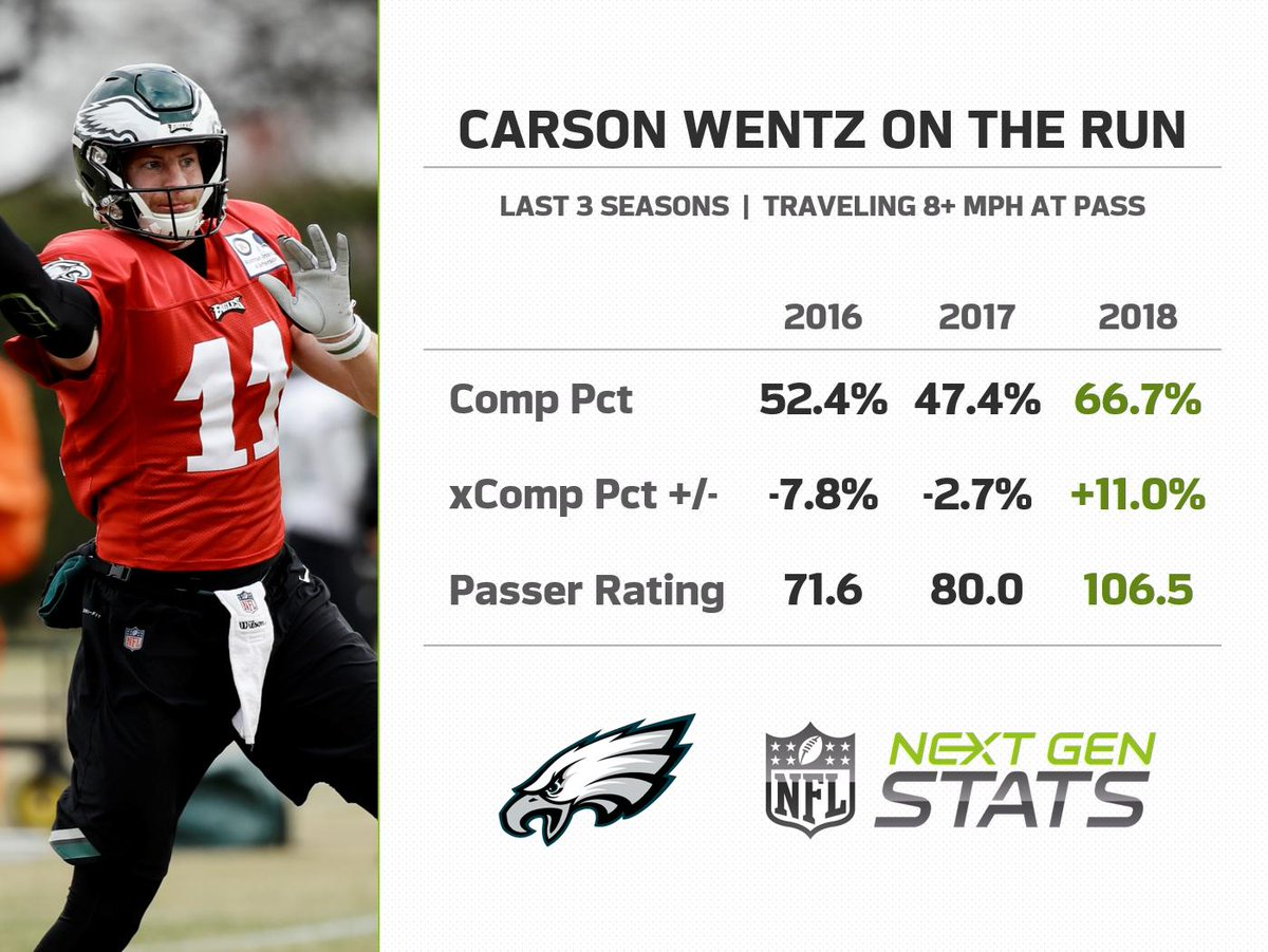Next Gen Stats On Twitter Carson Wentz Practiced Without A Knee