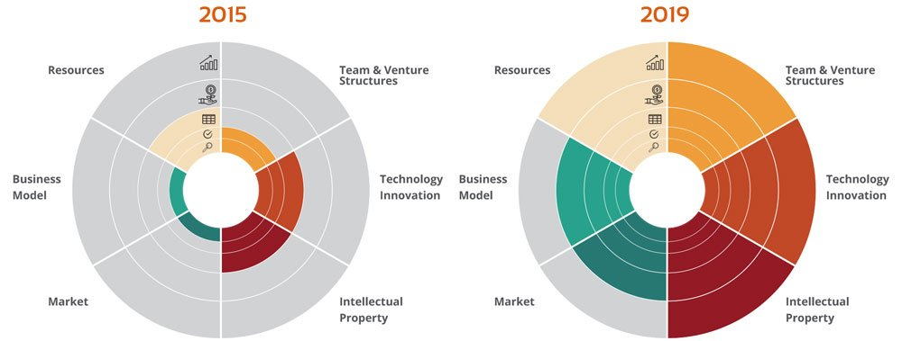 Loving this Venture Development Framework with bullseye visualization from VentureWell. Use it to help evaluate the progression of early-stage science & technology ventures. https://t.co/w8pOwPzFdl @LemelsonFdn @venturewell #startups https://t.co/lDPy0vusV6