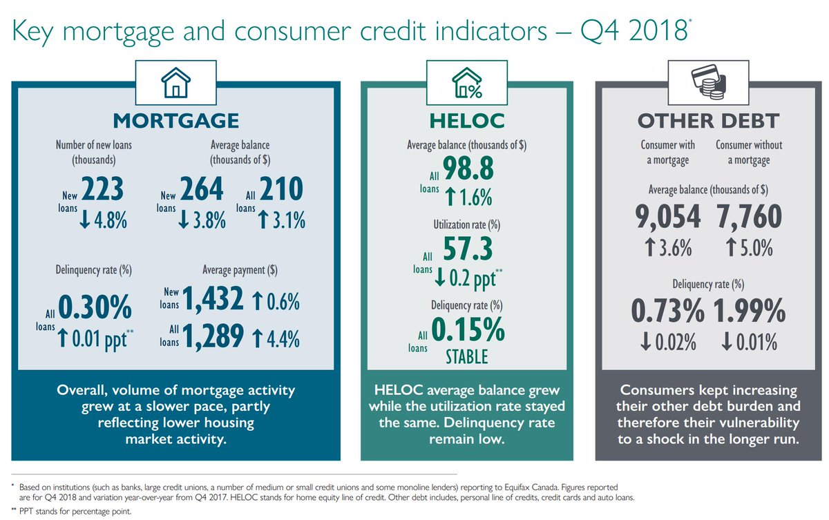 """Rob McLister on Twitter: """"New mortgage data from @CMHC_ca and"""