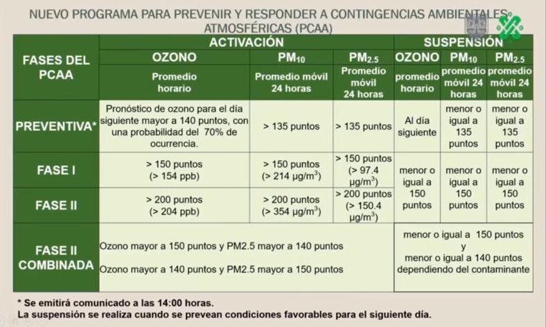 En este momento se está dando a conocer el nuevo protocolo ambiental. En #AsíLasCosasConLoret @ZamaconaAlAire @WRADIOMexico